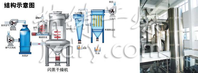 工作原理   热空气切线进入干燥器底部,在搅拌器带动下形成强有力的旋转风场。膏状物料由螺旋加料器进入干燥器内,在高速旋转搅拌桨的强烈作用下,物料受撞击、磨擦及剪切力的作用下得到分散,块状物料迅速粉碎,与热空气充分接触、受热、干燥。脱水后的干物料随热气流上升,分级环将大颗粒截留,小颗粒从环中心排出干燥器外,由旋风分离器和除尘器回收,未干透或大块物料受离心力作用甩向器壁,重新落到底部被粉碎干燥。 性能特点 旋流、流化、喷动及粉碎分级技术的有机结合。 设备紧凑,体积小,生产效率高,连续生产,实现了 &quo